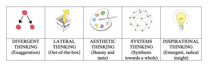 Five Types of Creative Thinking – ADAM JORLEN