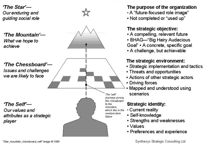 Strategic-Landscape