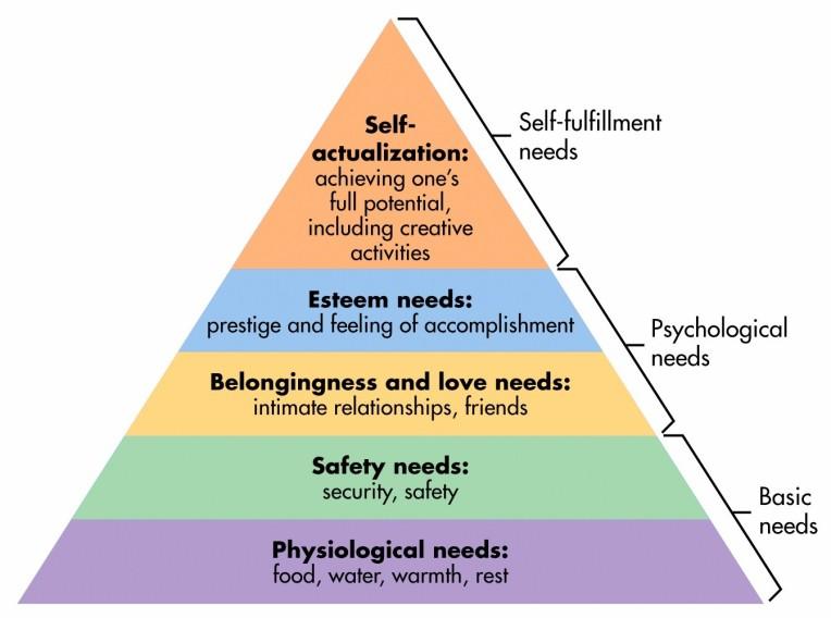 Maslow-hierarchy