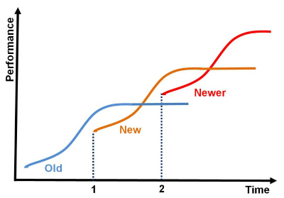 types-of-innovation-s-curves